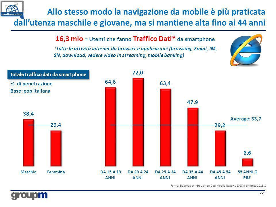 Allo stesso modo la navigazione da mobile è più praticata dallutenza maschile e giovane, ma si mantiene alta fino ai 44 anni 27 Average: 33,7 Fonte: E