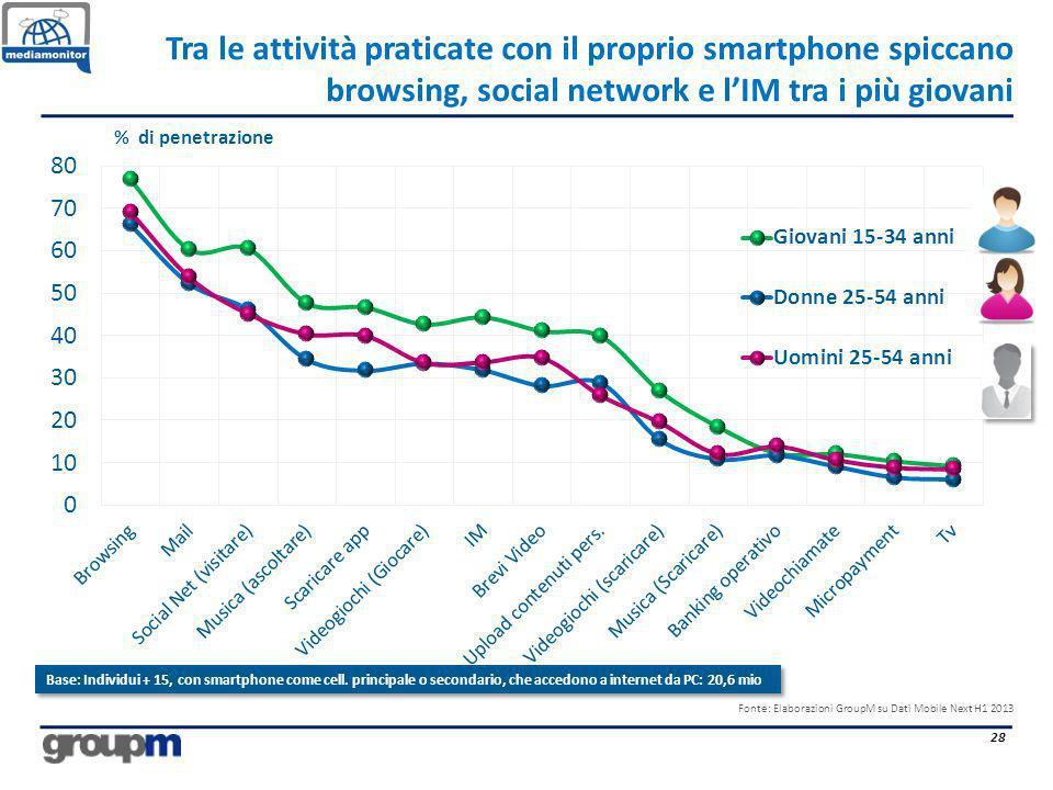 Tra le attività praticate con il proprio smartphone spiccano browsing, social network e lIM tra i più giovani 28 % di penetrazione Fonte: Elaborazioni
