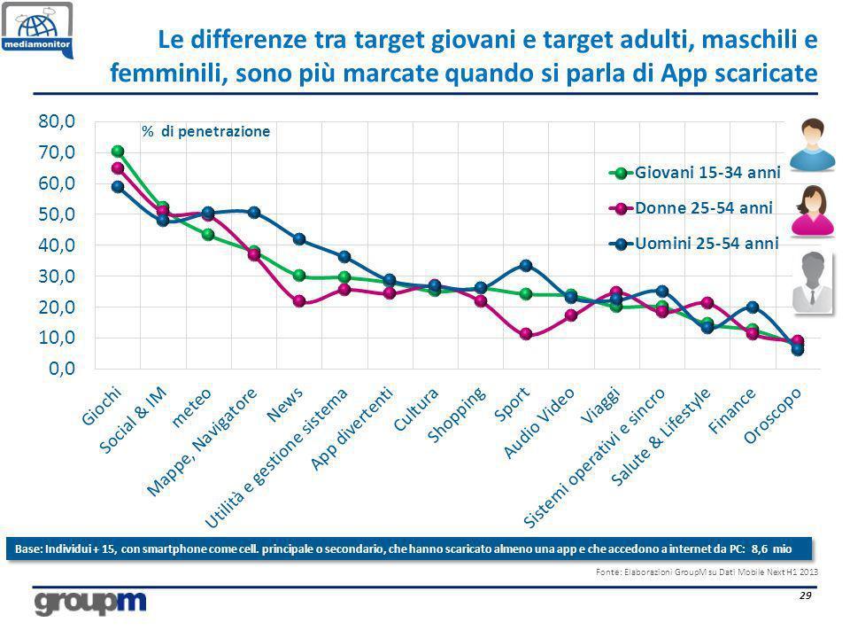 Le differenze tra target giovani e target adulti, maschili e femminili, sono più marcate quando si parla di App scaricate 29 % di penetrazione Base: I