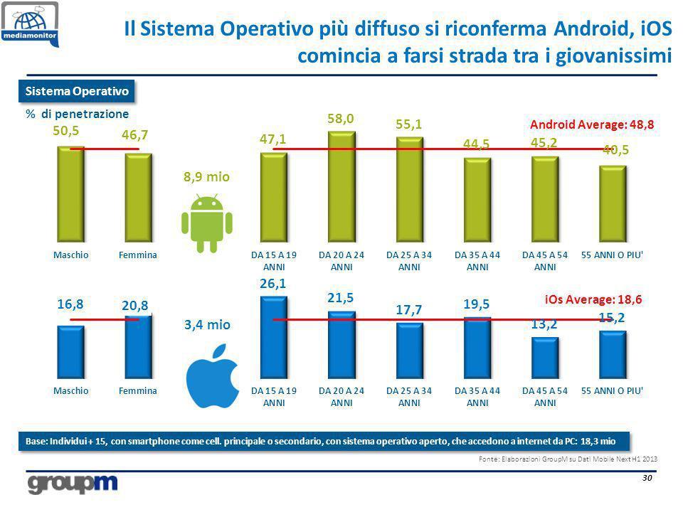 Il Sistema Operativo più diffuso si riconferma Android, iOS comincia a farsi strada tra i giovanissimi 30 Fonte: Elaborazioni GroupM su Dati Mobile Ne