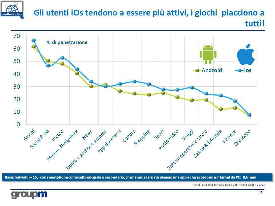 Gli utenti iOs tendono a essere più attivi, i giochi piacciono a tutti! 31 % di penetrazione Fonte: Elaborazioni GroupM su Dati Mobile Next H1 2013 Ba