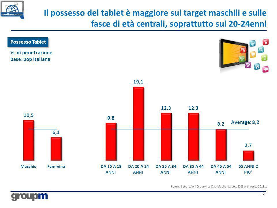 Il possesso del tablet è maggiore sui target maschili e sulle fasce di età centrali, soprattutto sui 20-24enni 32 Average: 8,2 Possesso Tablet % di pe