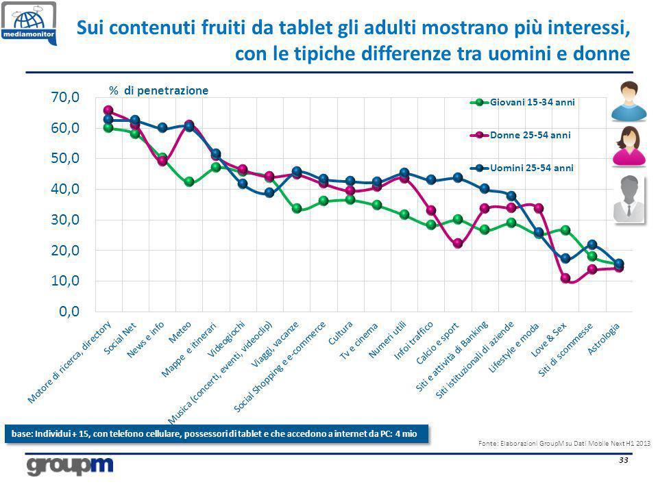 Sui contenuti fruiti da tablet gli adulti mostrano più interessi, con le tipiche differenze tra uomini e donne 33 % di penetrazione Fonte: Elaborazion