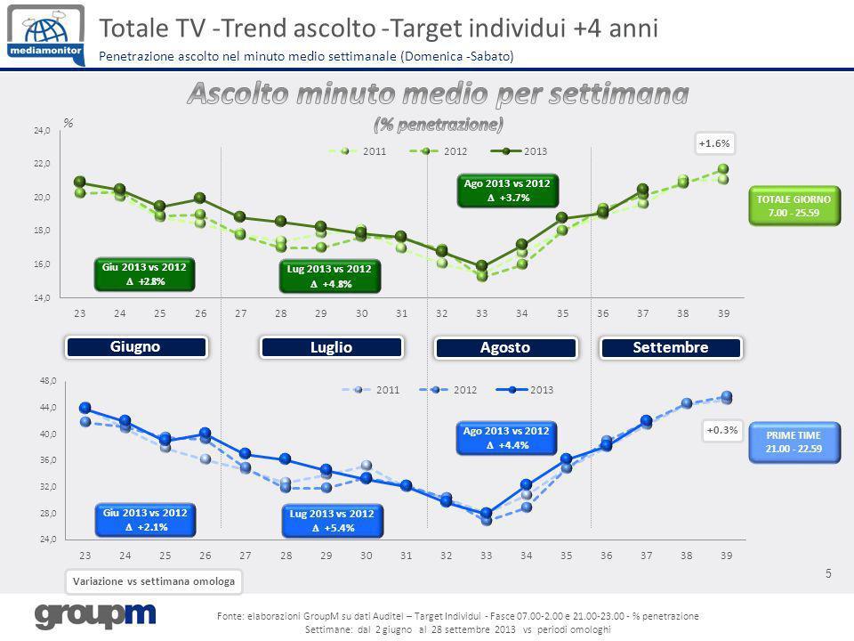 5 % Totale TV -Trend ascolto -Target individui +4 anni Penetrazione ascolto nel minuto medio settimanale (Domenica -Sabato) Variazione vs settimana om