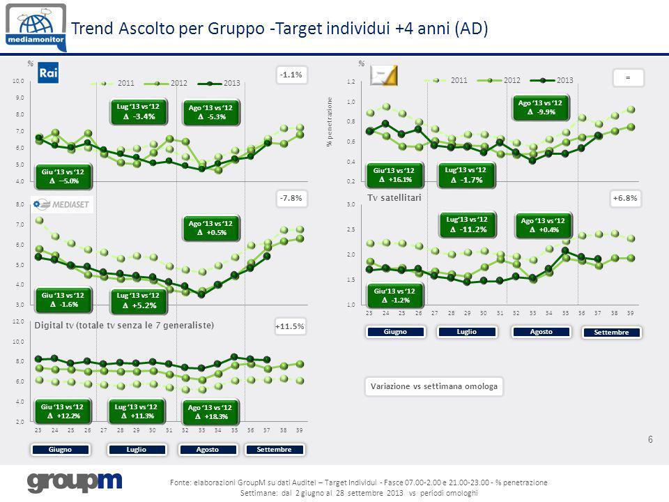 6 Trend Ascolto per Gruppo -Target individui +4 anni (AD) % -1.1% -7.8% % = +6.8% Tv satellitari % penetrazione +11.5% Digital tv (totale tv senza le