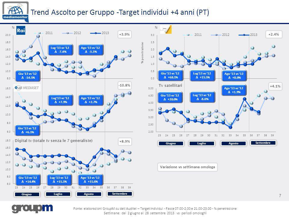 7 Trend Ascolto per Gruppo -Target individui +4 anni (PT) % +3.9% -10.8% % +2.4% +4.1% +8.9% % penetrazione Giugno Agosto Settembre Luglio Giugno Agos
