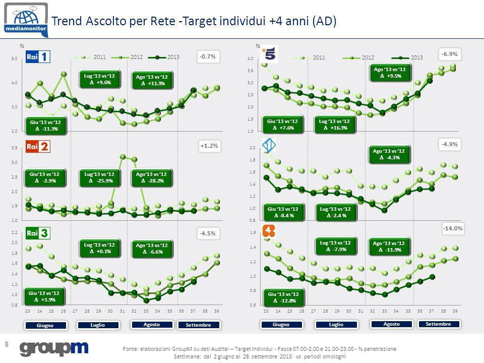 8 Trend Ascolto per Rete -Target individui +4 anni (AD) % -0.7% % -6.9% -4.9% -4.5% -14.0% Giugno Agosto Settembre Luglio Giugno Agosto Settembre Lugl