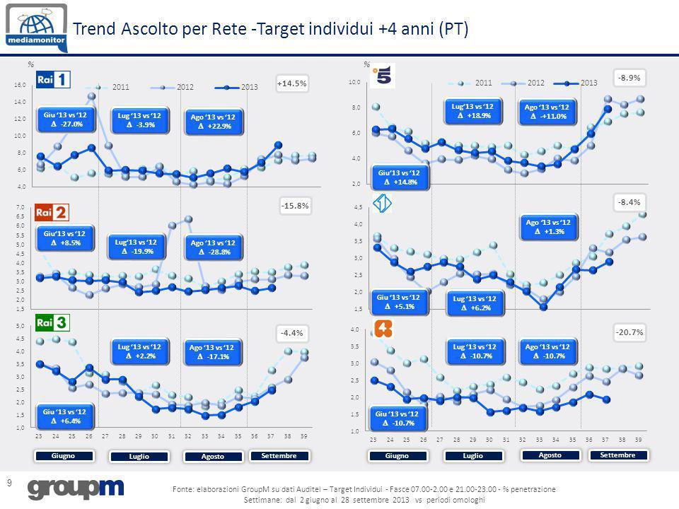 9 Trend Ascolto per Rete -Target individui +4 anni (PT) % -8.9% -8.4% -4.4% -20.7% -15.8% +14.5% Giugno Agosto Settembre Luglio Giugno Agosto Settembr