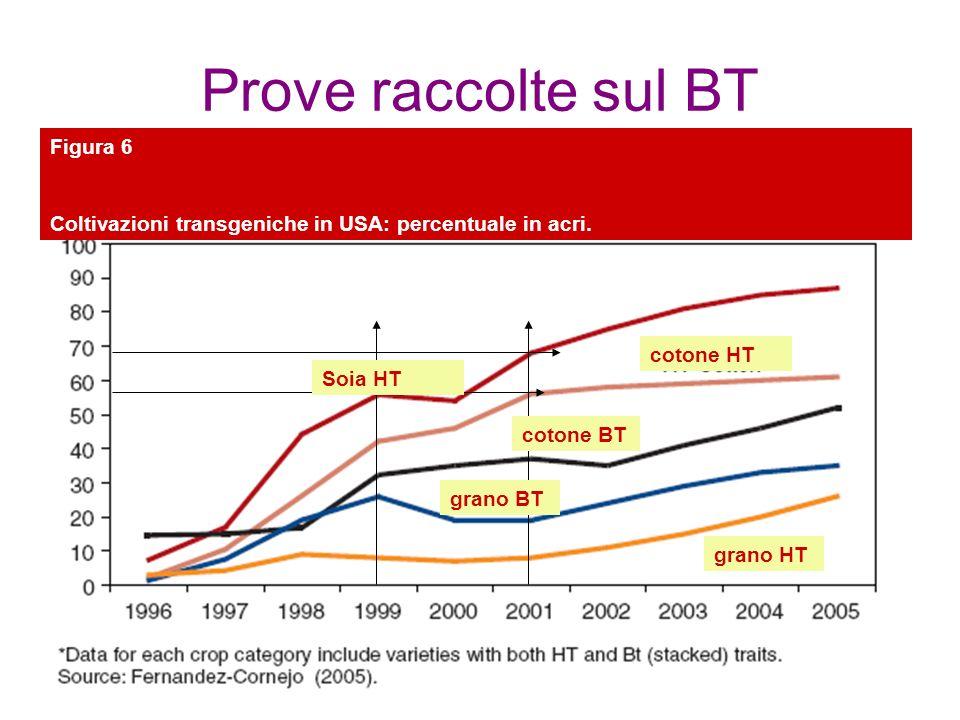 Prove raccolte sul BT Figura 6 Coltivazioni transgeniche in USA: percentuale in acri.