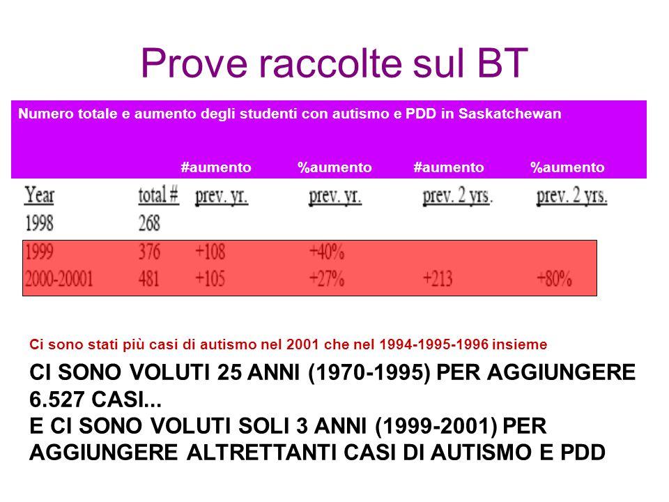 Prove raccolte sul BT CI SONO VOLUTI 25 ANNI (1970-1995) PER AGGIUNGERE 6.527 CASI...