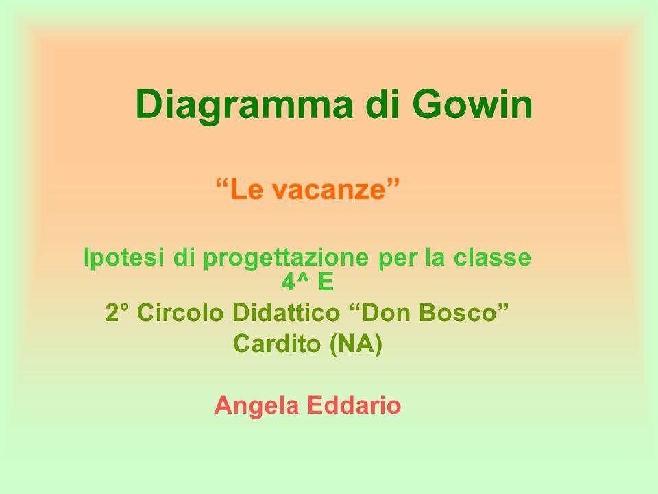Diagramma di Gowin Le vacanze Ipotesi di progettazione per la classe 4^ E 2° Circolo Didattico Don Bosco Cardito (NA) Angela Eddario