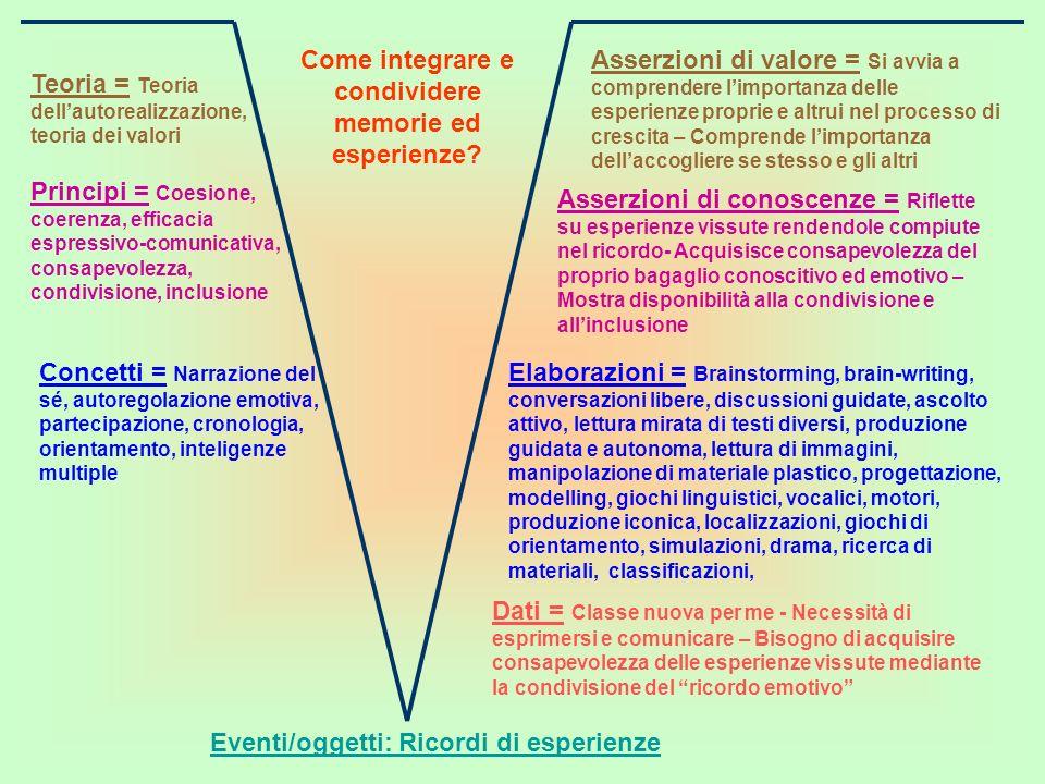 Come integrare e condividere memorie ed esperienze.