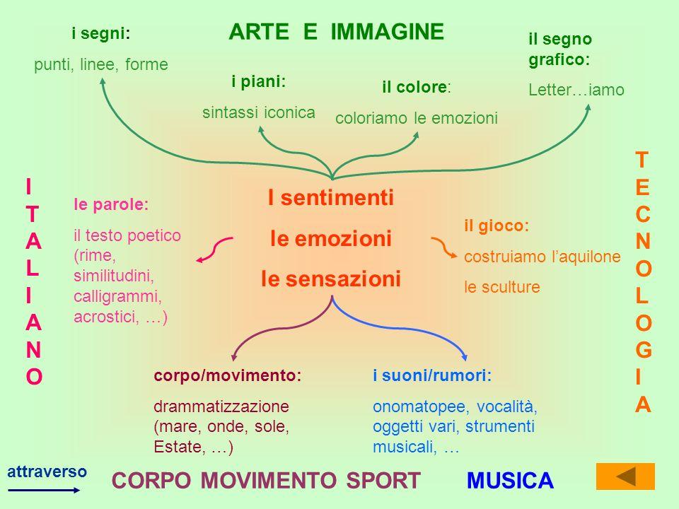 I sentimenti le emozioni le sensazioni i segni: punti, linee, forme i piani: sintassi iconica il colore: coloriamo le emozioni il segno grafico: Letter…iamo attraverso ARTE E IMMAGINE il gioco: costruiamo laquilone le sculture TECNOLOGIATECNOLOGIA i suoni/rumori: onomatopee, vocalità, oggetti vari, strumenti musicali, … MUSICA corpo/movimento: drammatizzazione (mare, onde, sole, Estate, …) CORPO MOVIMENTO SPORT le parole: il testo poetico (rime, similitudini, calligrammi, acrostici, …) ITALIANOITALIANO