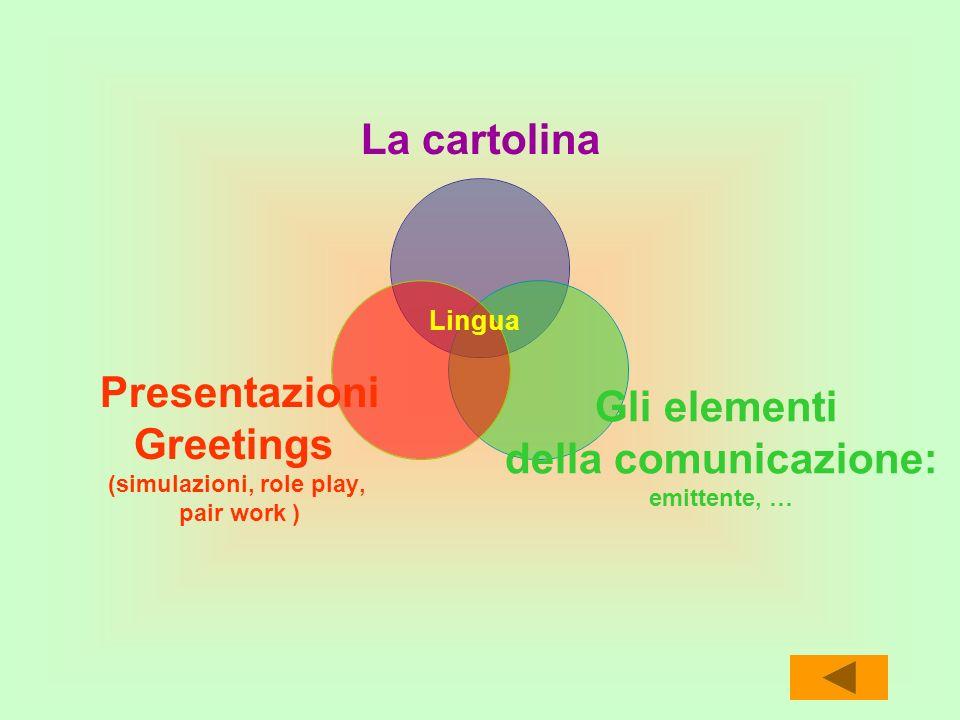 La cartolina Gli elementi della comunicazione: emittente, … Presentazioni Greetings (simulazioni, role play, pair work ) Lingua