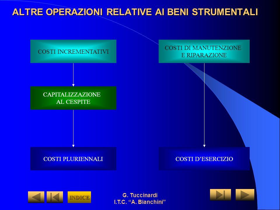 G. Tuccinardi I.T.C. A. Bianchini ALTRE OPERAZIONI RELATIVE AI BENI STRUMENTALI COSTI INCREMENTATIVI COSTI DI MANUTENZIONE E RIPARAZIONE CAPITALIZZAZI
