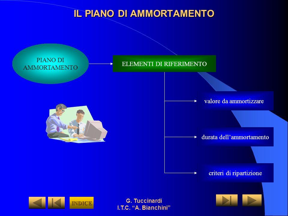 G. Tuccinardi I.T.C. A. Bianchini IL PIANO DI AMMORTAMENTO ELEMENTI DI RIFERIMENTO valore da ammortizzare durata dellammortamento criteri di ripartizi