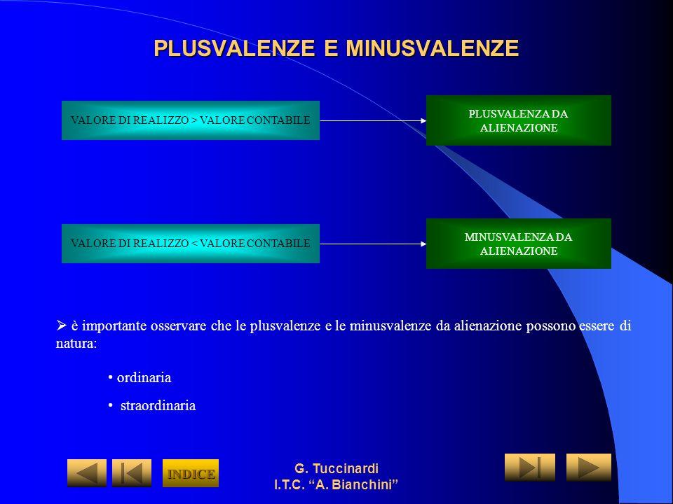 G. Tuccinardi I.T.C. A. Bianchini PLUSVALENZE E MINUSVALENZE VALORE DI REALIZZO > VALORE CONTABILE VALORE DI REALIZZO < VALORE CONTABILE PLUSVALENZA D