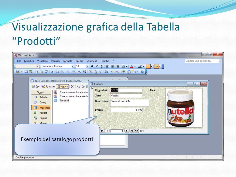 Visualizzazione grafica della Tabella Prodotti Esempio del catalogo prodotti