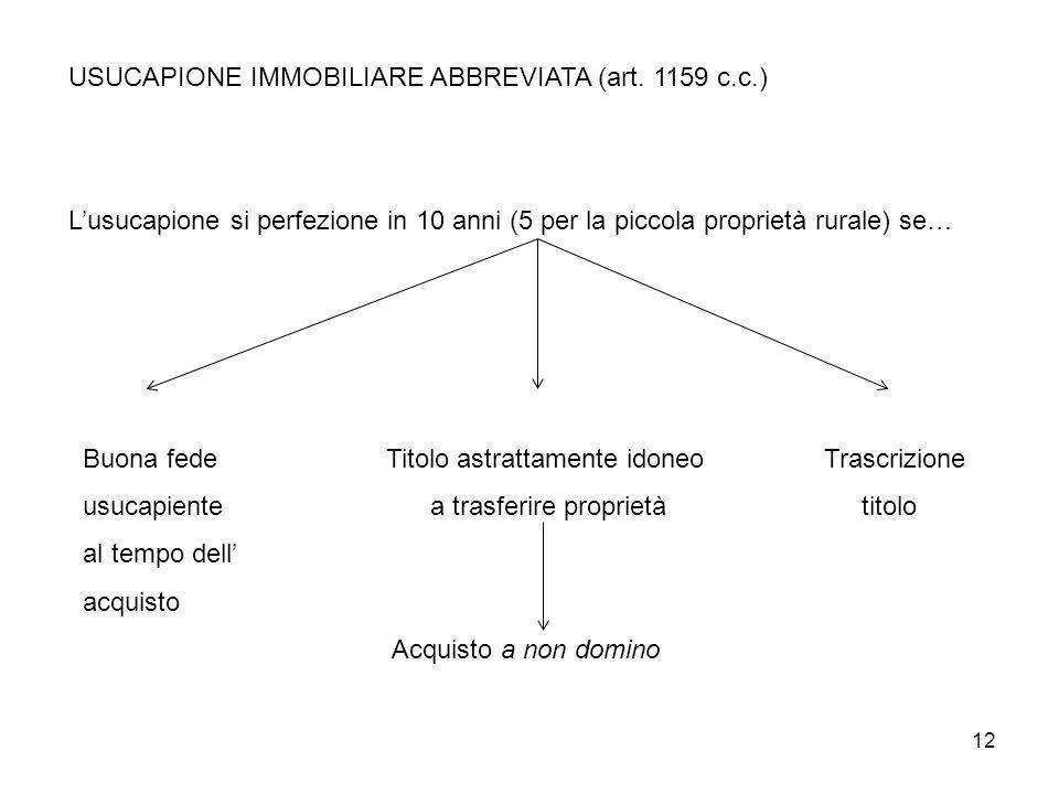 12 USUCAPIONE IMMOBILIARE ABBREVIATA (art. 1159 c.c.) Lusucapione si perfezione in 10 anni (5 per la piccola proprietà rurale) se… Buona fedeTitolo as