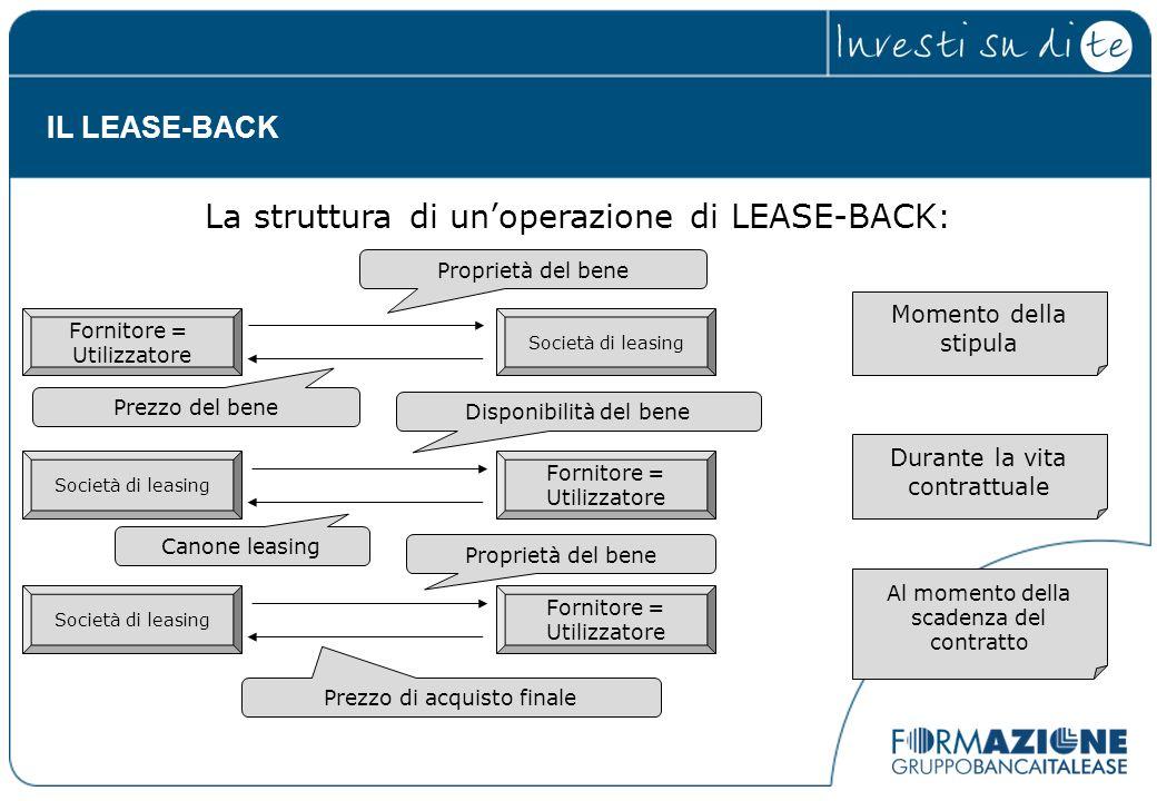 La struttura di unoperazione di LEASE-BACK: Fornitore = Utilizzatore Società di leasing Fornitore = Utilizzatore Società di leasing Fornitore = Utiliz