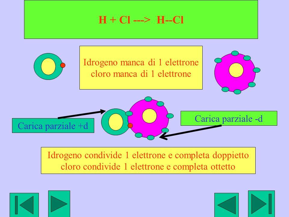H + Cl ---> H--Cl Idrogeno manca di 1 elettrone cloro manca di 1 elettrone Idrogeno condivide 1 elettrone e completa doppietto cloro condivide 1 elettrone e completa ottetto Carica parziale -d Carica parziale +d
