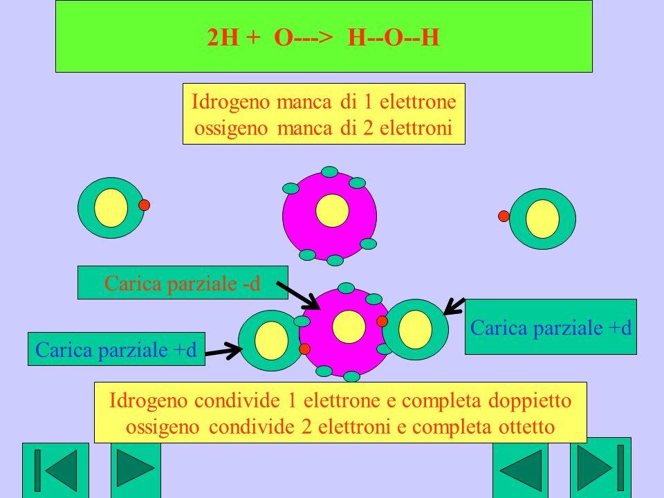 2H + O---> H--O--H Idrogeno manca di 1 elettrone ossigeno manca di 2 elettroni Idrogeno condivide 1 elettrone e completa doppietto ossigeno condivide 2 elettroni e completa ottetto Carica parziale +d Carica parziale -d Carica parziale +d