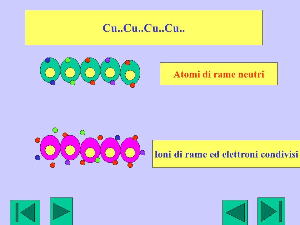 Cu..Cu..Cu..Cu.. Atomi di rame neutri Ioni di rame ed elettroni condivisi