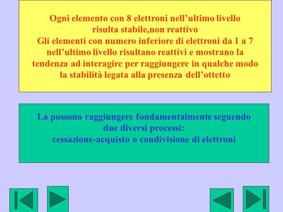 Ogni elemento con 8 elettroni nellultimo livello risulta stabile,non reattivo Gli elementi con numero inferiore di elettroni da 1 a 7 nellultimo livello risultano reattivi e mostrano la tendenza ad interagire per raggiungere in qualche modo la stabilità legata alla presenza dellottetto La possono raggiungere fondamentalmente seguendo due diversi processi: cessazione-acquisto o condivisione di elettroni