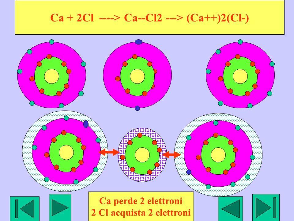 Ca + 2Cl ----> Ca--Cl2 ---> (Ca++)2(Cl-) Ca perde 2 elettroni 2 Cl acquista 2 elettroni