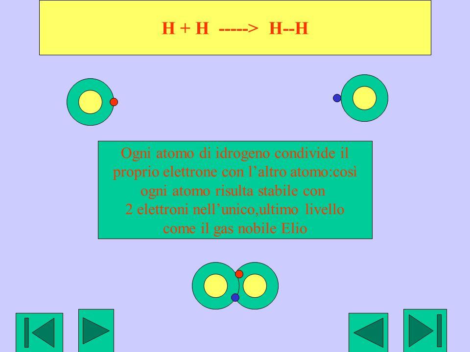 H + H -----> H--H Ogni atomo di idrogeno condivide il proprio elettrone con laltro atomo:così ogni atomo risulta stabile con 2 elettroni nellunico,ultimo livello come il gas nobile Elio