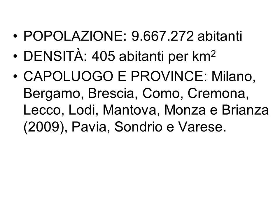 POPOLAZIONE: 9.667.272 abitanti DENSITÀ: 405 abitanti per km 2 CAPOLUOGO E PROVINCE: Milano, Bergamo, Brescia, Como, Cremona, Lecco, Lodi, Mantova, Mo