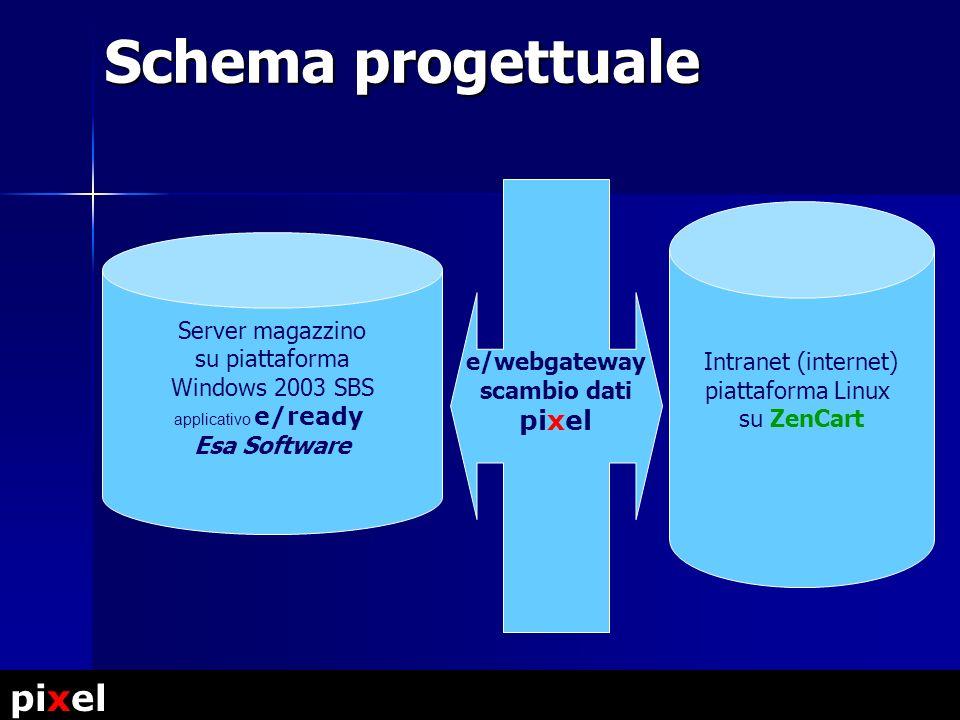 Schema progettuale Server magazzino su piattaforma Windows 2003 SBS applicativo e/ready Esa Software Intranet (internet) piattaforma Linux su ZenCart e/webgateway scambio dati pixel pixel