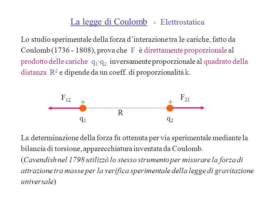 La legge di Coulomb - Elettrostatica Lo studio sperimentale della forza dinterazione tra le cariche, fatto da Coulomb (1736 - 1808), prova che F è dir