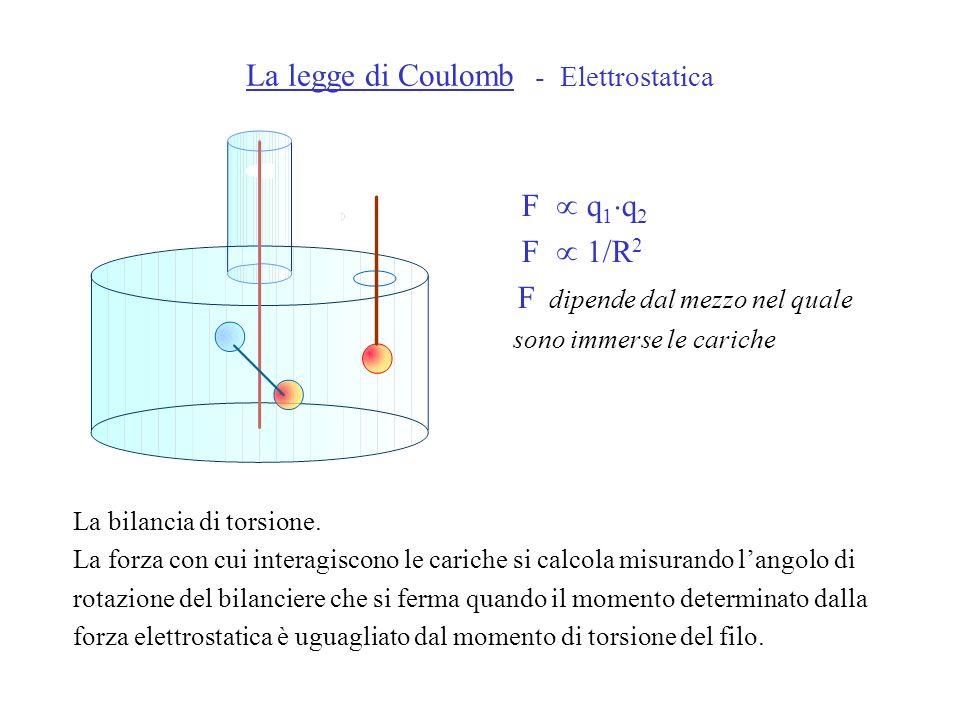 F q 1 q 2 F 1/R 2 F dipende dal mezzo nel quale sono immerse le cariche La legge di Coulomb - Elettrostatica La bilancia di torsione. La forza con cui
