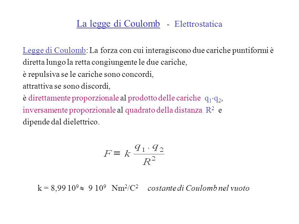 Legge di Coulomb: La forza con cui interagiscono due cariche puntiformi è diretta lungo la retta congiungente le due cariche, è repulsiva se le carich