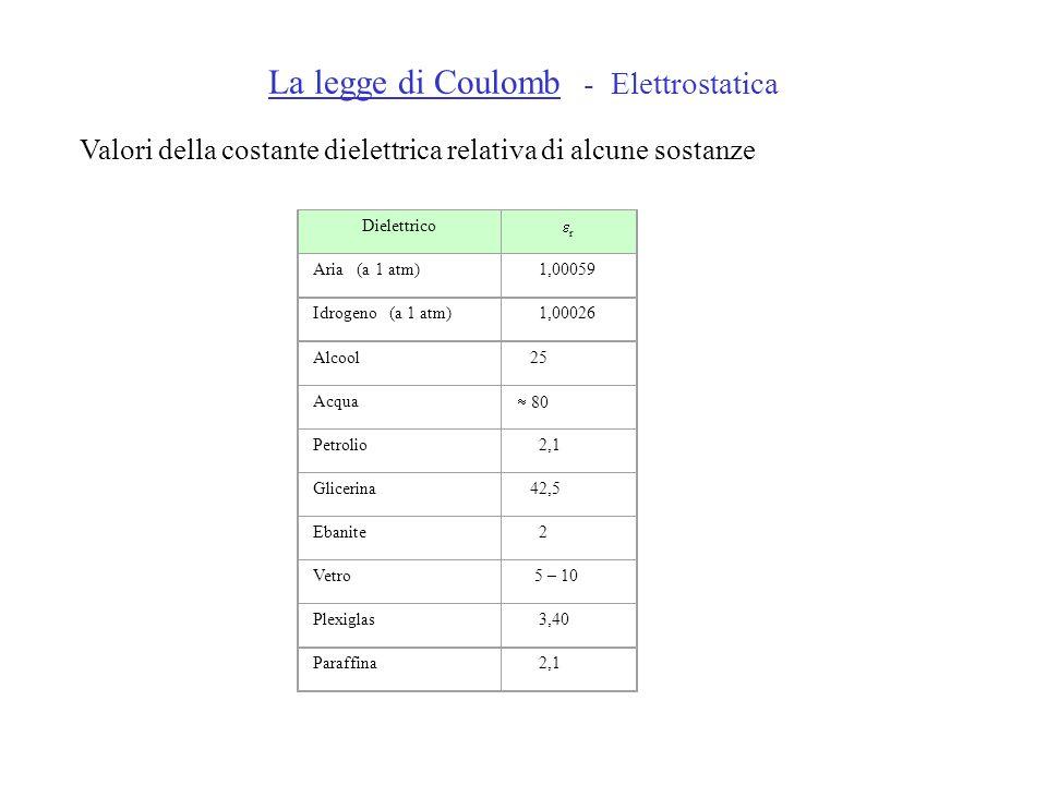 La legge di Coulomb - Elettrostatica Valori della costante dielettrica relativa di alcune sostanze Dielettrico r Aria (a 1 atm) 1,00059 Idrogeno (a 1