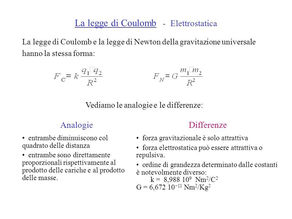 La legge di Coulomb - Elettrostatica La legge di Coulomb e la legge di Newton della gravitazione universale hanno la stessa forma: Vediamo le analogie