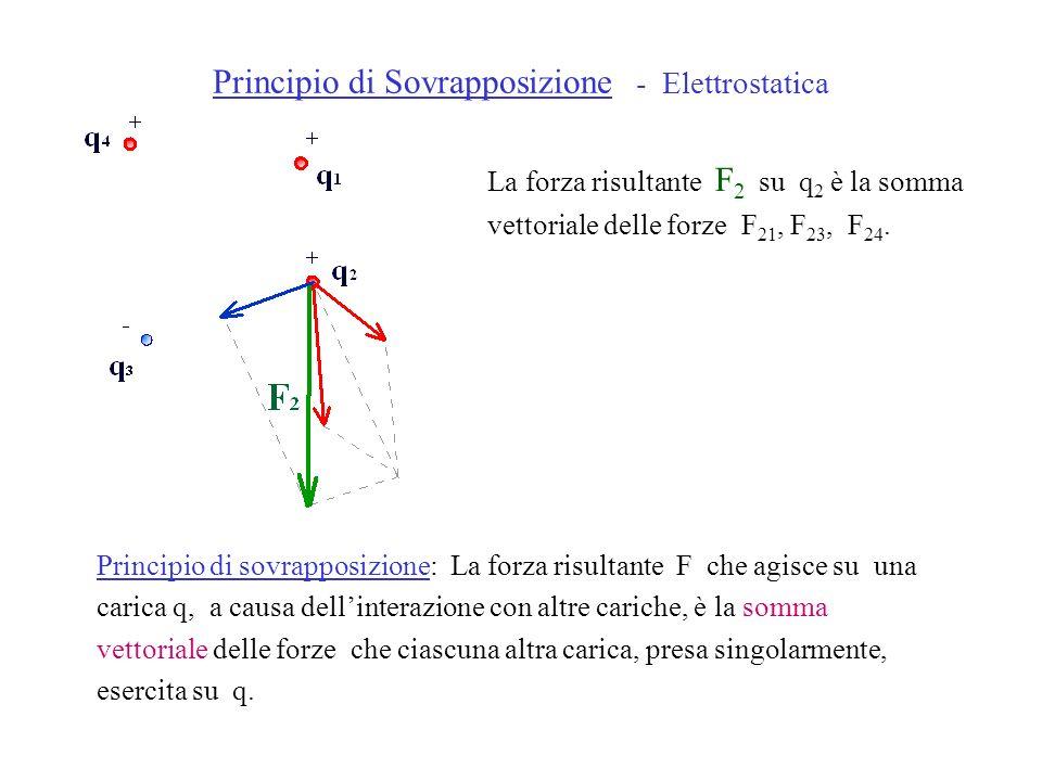 Principio di Sovrapposizione - Elettrostatica La forza risultante F 2 su q 2 è la somma vettoriale delle forze F 21, F 23, F 24. Principio di sovrappo