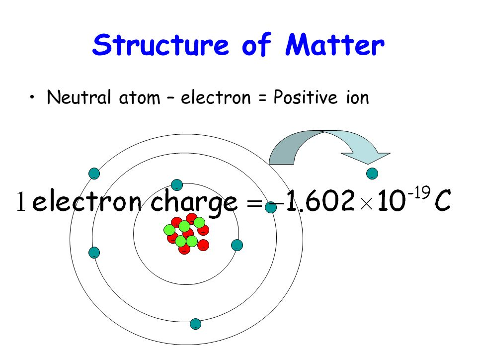 Structure of Matter Neutral atom – electron = Positive ion + + + + + + +- - - - - --