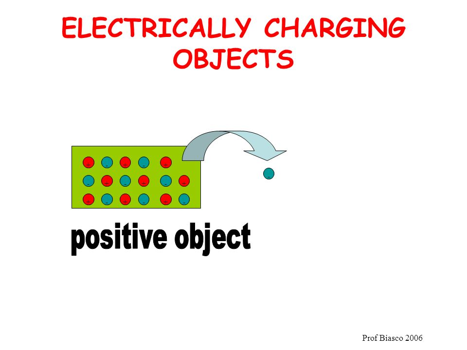 Prof Biasco 2006 ELECTRICALLY CHARGING OBJECTS +-+ +- -+ +-+ - - - - + + - +