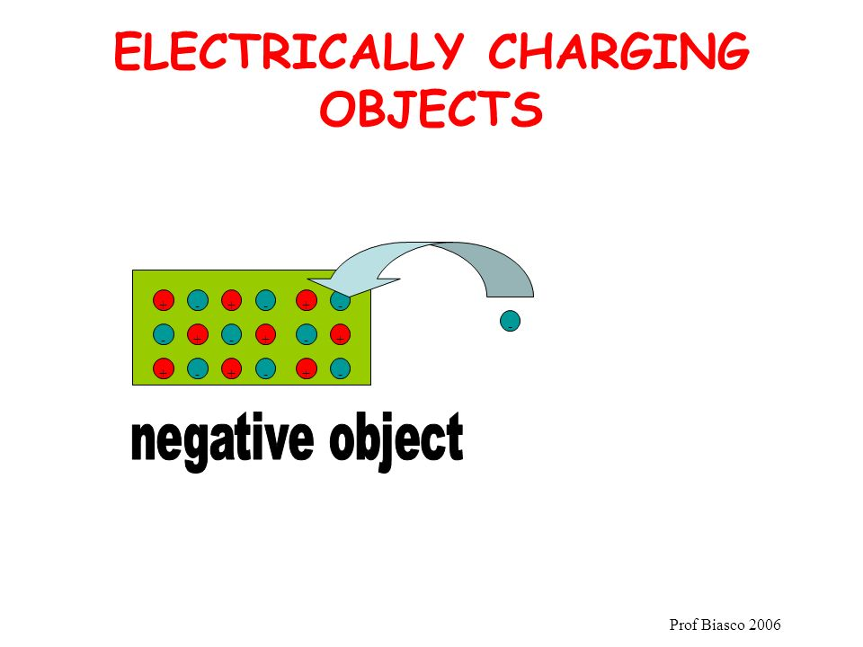 Prof Biasco 2006 ELECTRICALLY CHARGING OBJECTS +-+ +- -+ +-+ - - - - + + - + -