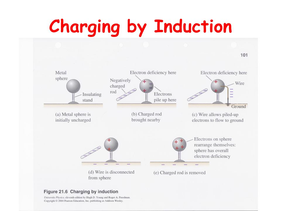 Prof Biasco 2006 Charging by Induction