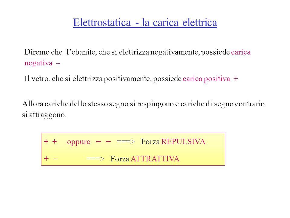 Elettrostatica - la carica elettrica Diremo che lebanite, che si elettrizza negativamente, possiede carica negativa Il vetro, che si elettrizza positi