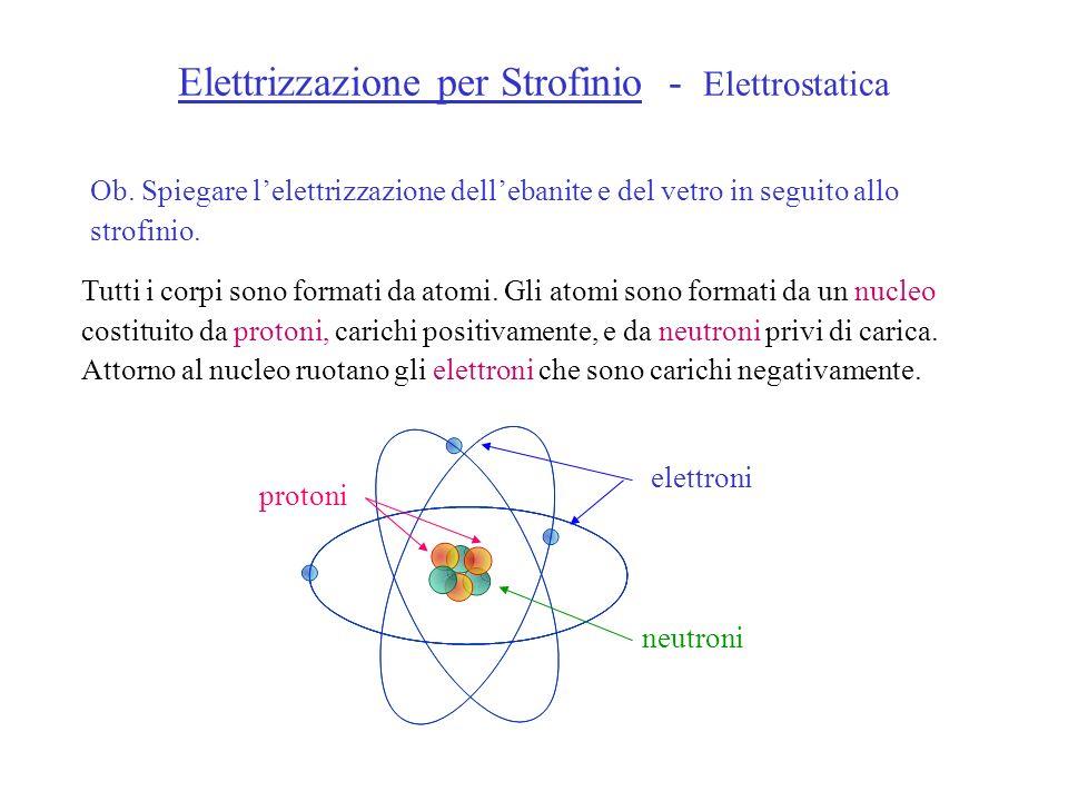 Elettrizzazione per Strofinio - Elettrostatica LElettrone ha carica e = 1,60 10 19 C e massa m e = 9,11 10 31 kg Il Protone ha carica e = + 1,60 10 19 C e massa m p = 1,673 10 27 kg Il Neutrone è privo di carica ed ha una massa m n = 1,673 10 27 kg elettroniprotoni neutroni Diametro dellatomo compreso tra 2 10 10 m e 5 10 10 m Diametro del nucleo dellordine di 10 14 m