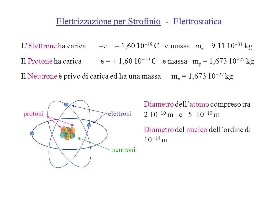 Elettrizzazione per Strofinio - Elettrostatica LElettrone ha carica e = 1,60 10 19 C e massa m e = 9,11 10 31 kg Il Protone ha carica e = + 1,60 10 19