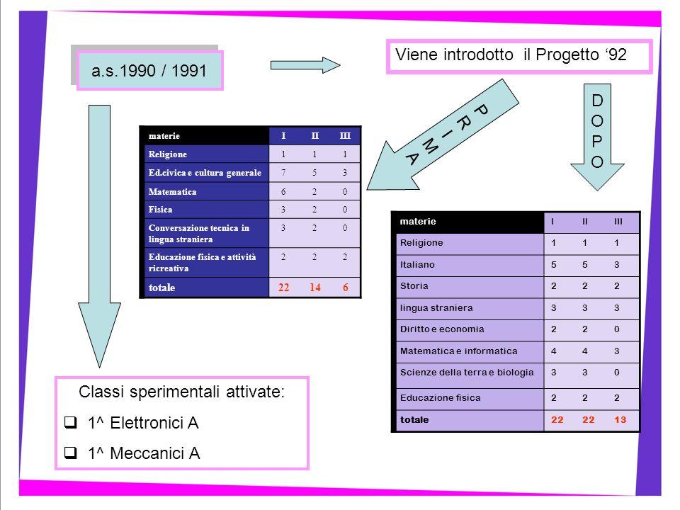Viene introdotto il Progetto 92 Classi sperimentali attivate: 1^ Elettronici A 1^ Meccanici A DOPODOPO a.s.1990 / 1991 materieIIIIII Religione111 Ital
