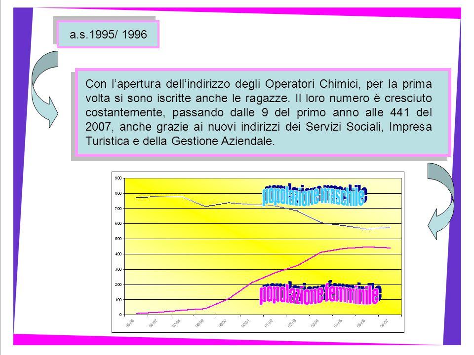 a.s.1995/ 1996 Con lapertura dellindirizzo degli Operatori Chimici, per la prima volta si sono iscritte anche le ragazze. Il loro numero è cresciuto c