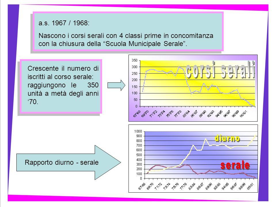 a.s. 1967 / 1968: Nascono i corsi serali con 4 classi prime in concomitanza con la chiusura della Scuola Municipale Serale. Crescente il numero di isc