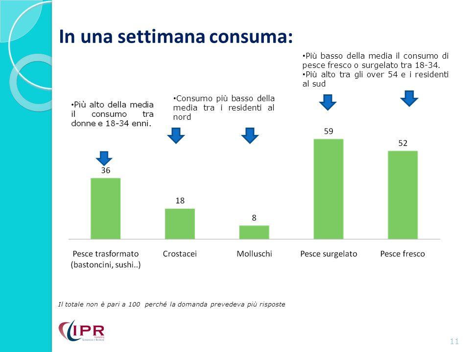 In una settimana consuma: 11 Il totale non è pari a 100 perché la domanda prevedeva più risposte Consumo più basso della media tra i residenti al nord Più basso della media il consumo di pesce fresco o surgelato tra 18-34.