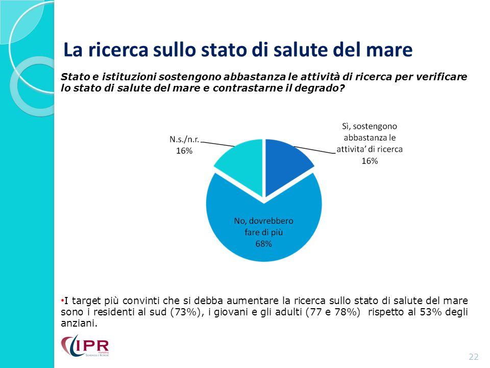 La ricerca sullo stato di salute del mare 22 I target più convinti che si debba aumentare la ricerca sullo stato di salute del mare sono i residenti al sud (73%), i giovani e gli adulti (77 e 78%) rispetto al 53% degli anziani.